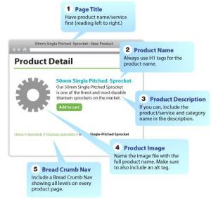 SEO Strategy to Enhance your Product Page Visibility