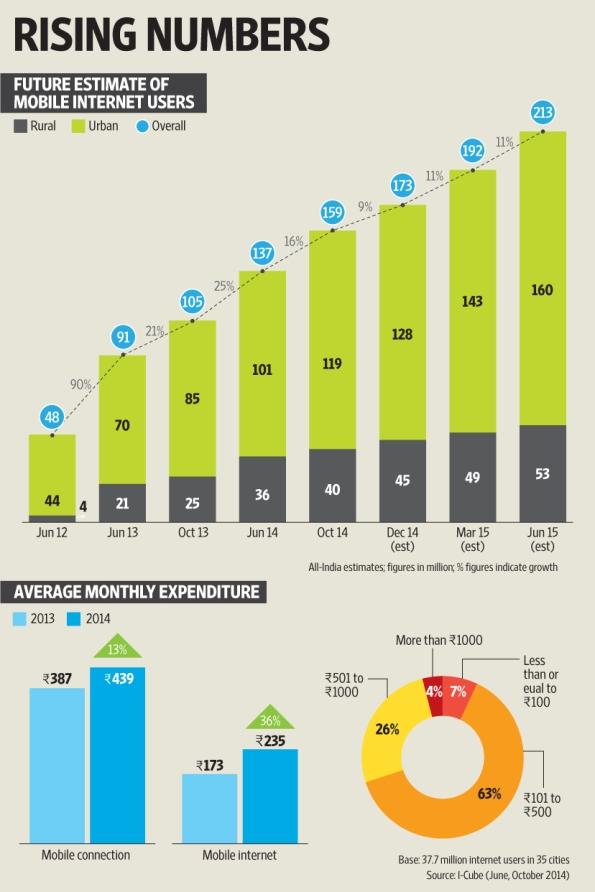 Mobile Internet User's Report India - IAMAI