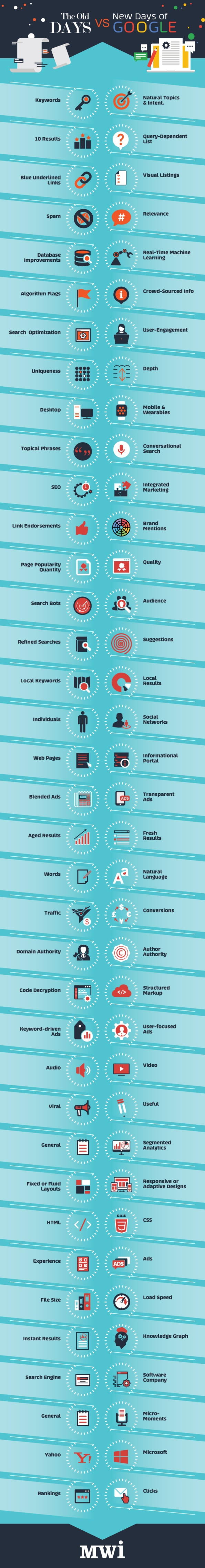 old vs new seo infographic