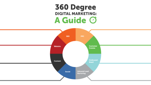 Create 360-Degree Digital Marketing Strategy In 8 Steps