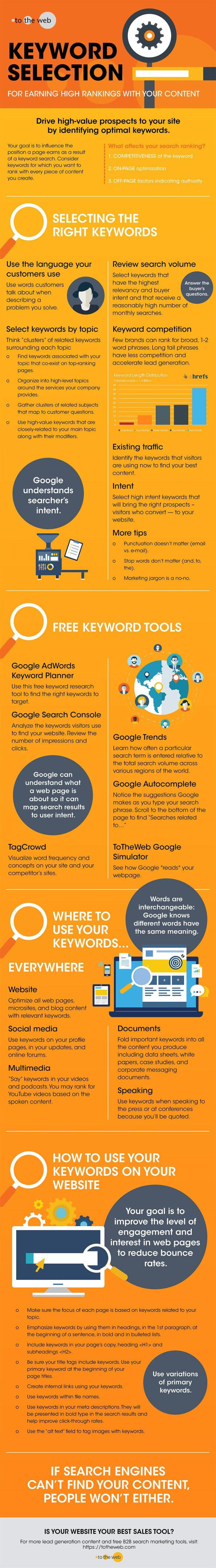 How To Choose Keywords to Rank Higher on Google Infographic